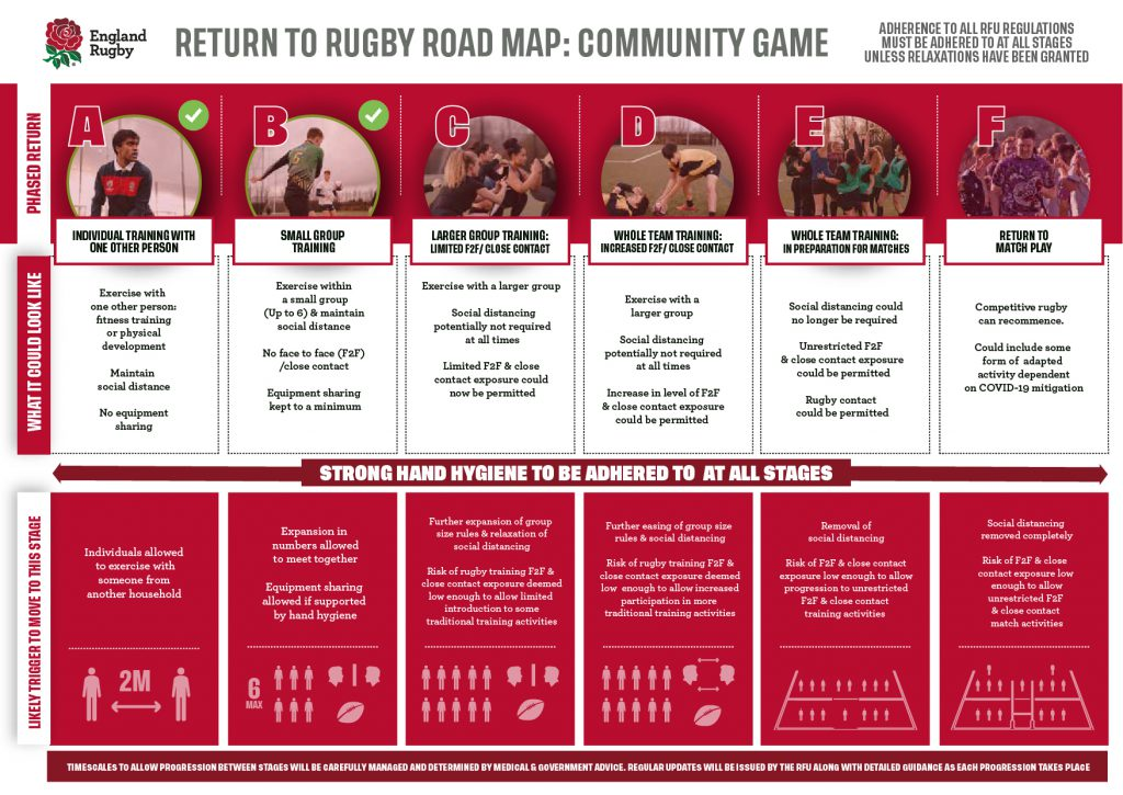 RFU Return to Rugby Roadmap….