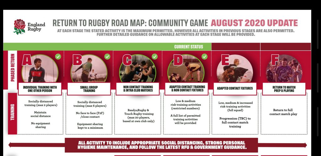 Return to rugby update – Stage C to D – Limited contact training approved