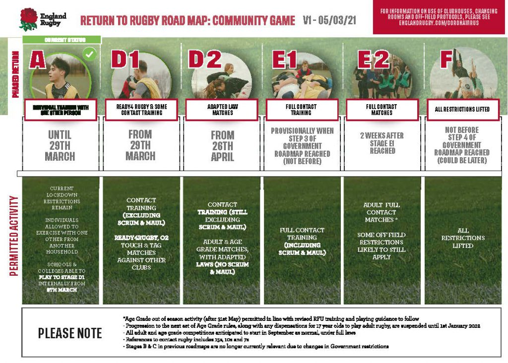 Government confirm community rugby to remain at Stage D2 from 17 May
